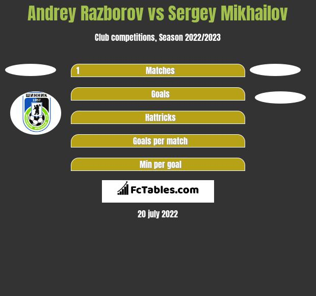 Andrey Razborov vs Sergey Mikhailov h2h player stats