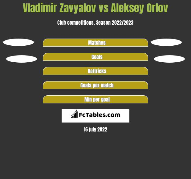 Vladimir Zavyalov vs Aleksey Orlov h2h player stats