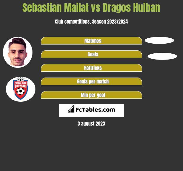 Sebastian Mailat vs Dragos Huiban h2h player stats