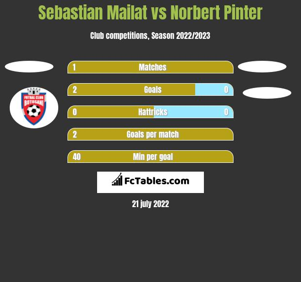 Sebastian Mailat vs Norbert Pinter h2h player stats