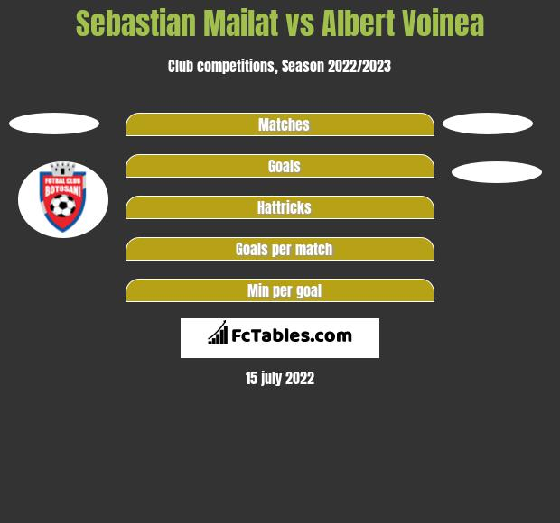 Sebastian Mailat vs Albert Voinea h2h player stats