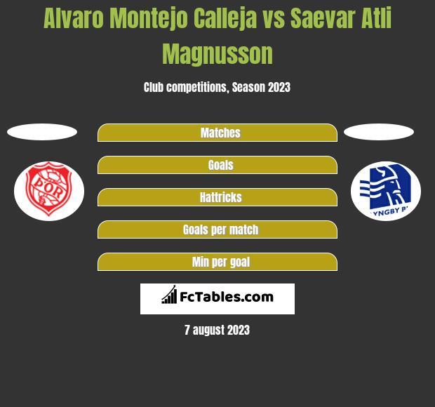 Alvaro Montejo Calleja vs Saevar Atli Magnusson h2h player stats