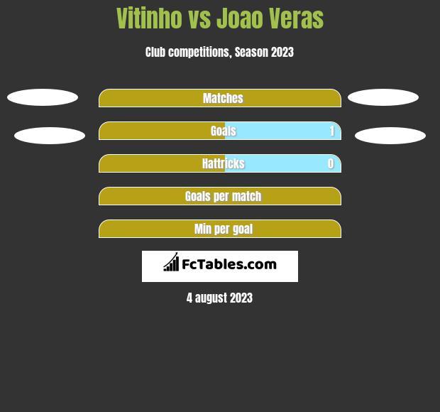 Vitinho vs Joao Veras h2h player stats