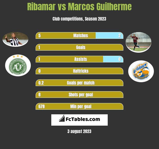 Ribamar vs Marcos Guilherme h2h player stats