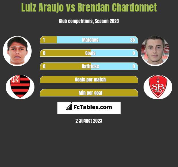 Luiz Araujo vs Brendan Chardonnet h2h player stats