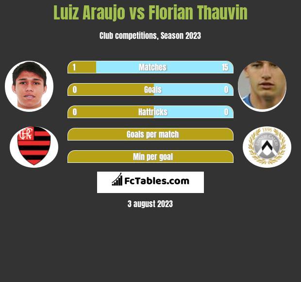 Luiz Araujo vs Florian Thauvin h2h player stats