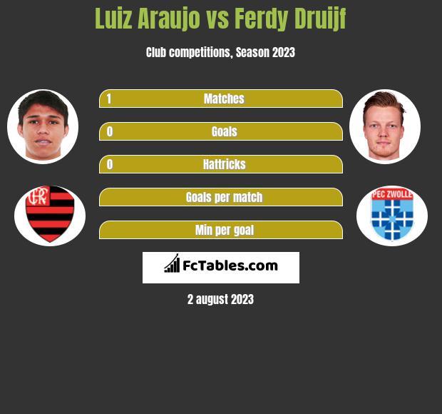 Luiz Araujo vs Ferdy Druijf h2h player stats