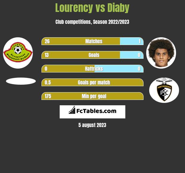 Lourency vs Diaby infographic