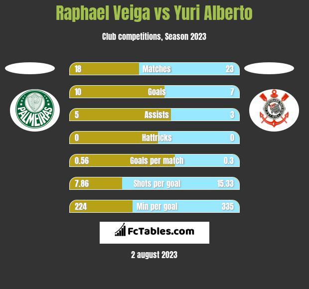 Raphael Veiga vs Yuri Alberto h2h player stats