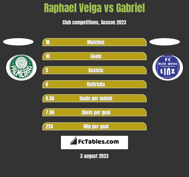Raphael Veiga vs Gabriel h2h player stats