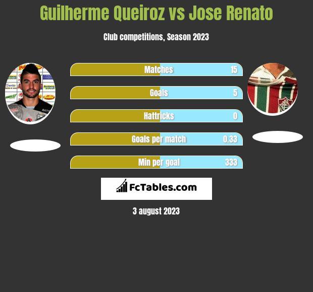 Guilherme Queiroz vs Jose Renato h2h player stats