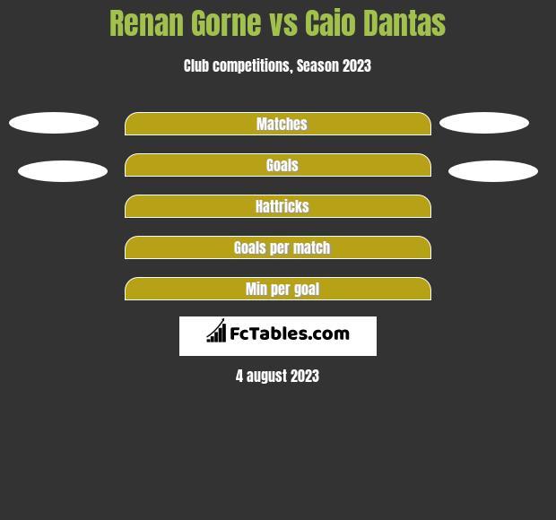 Renan Gorne vs Caio Dantas h2h player stats
