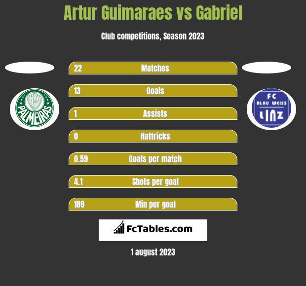 Artur Guimaraes vs Gabriel h2h player stats