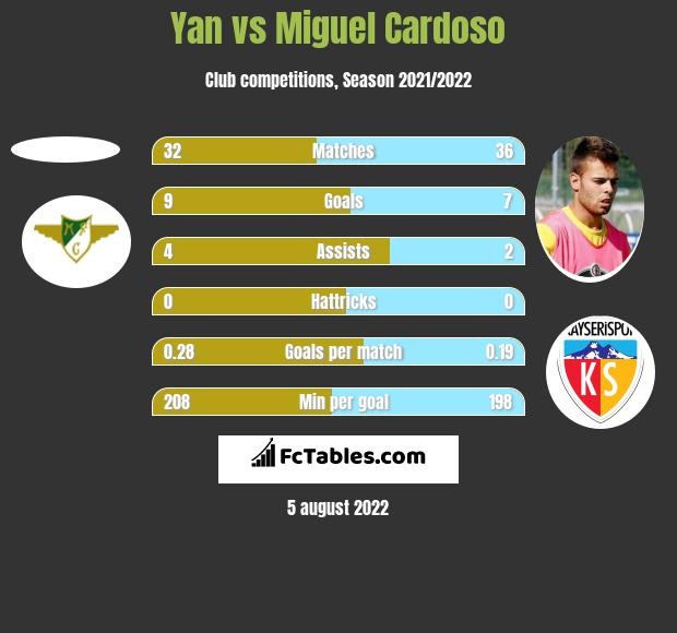 Yan vs Miguel Cardoso h2h player stats