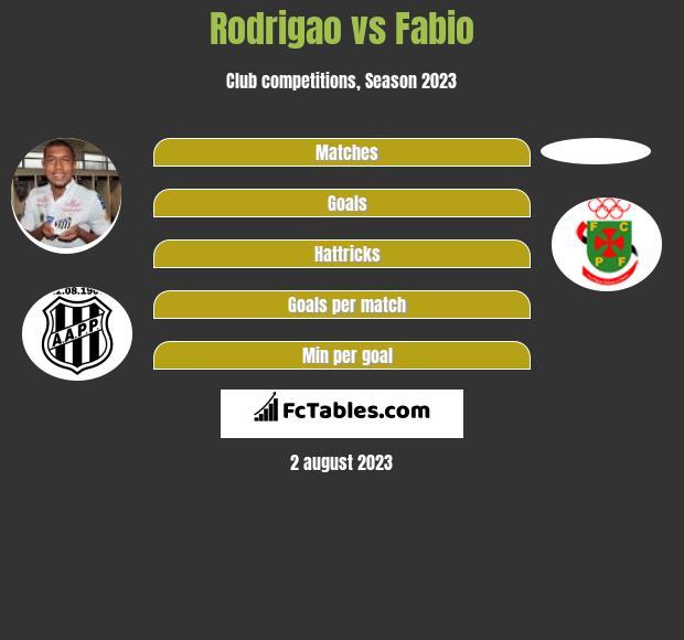 Rodrigao vs Fabio h2h player stats