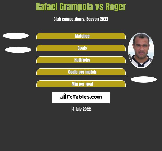 Rafael Grampola vs Roger h2h player stats