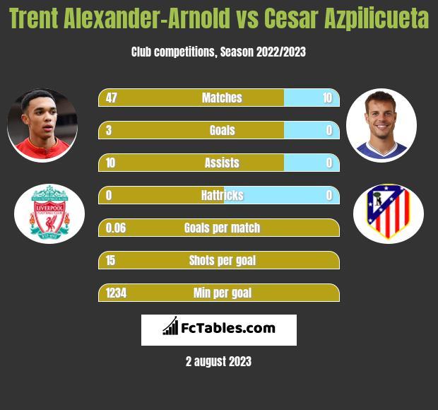 Trent Alexander-Arnold vs Cesar Azpilicueta infographic