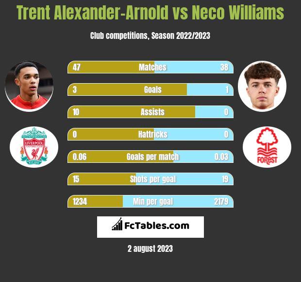 Trent Alexander-Arnold vs Neco Williams infographic