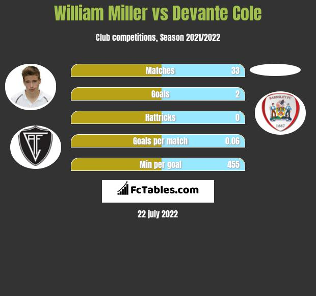 William Miller vs Devante Cole infographic