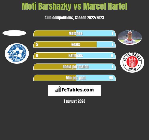 Moti Barshazky vs Marcel Hartel h2h player stats