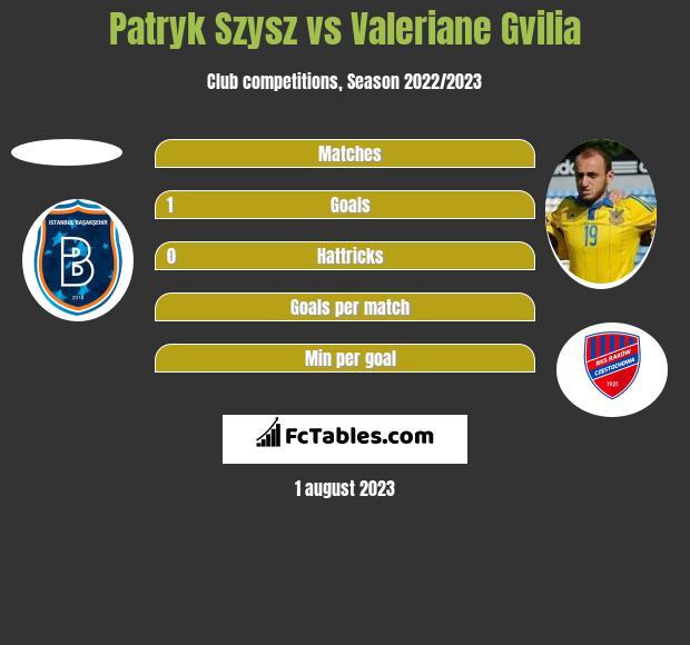 Patryk Szysz vs Valeriane Gvilia h2h player stats