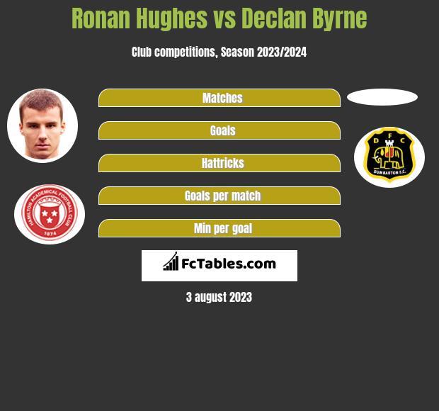 Ronan Hughes vs Declan Byrne h2h player stats