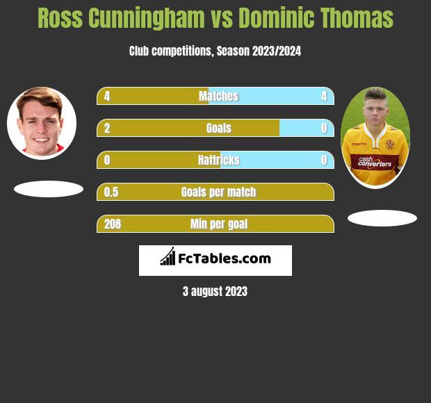 Ross Cunningham vs Dominic Thomas h2h player stats