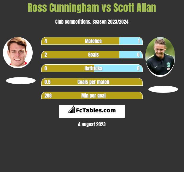 Ross Cunningham vs Scott Allan h2h player stats