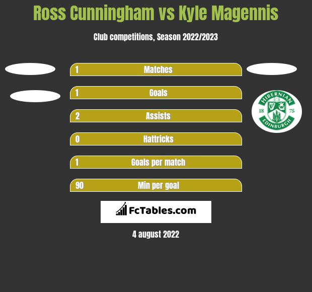 Ross Cunningham vs Kyle Magennis h2h player stats