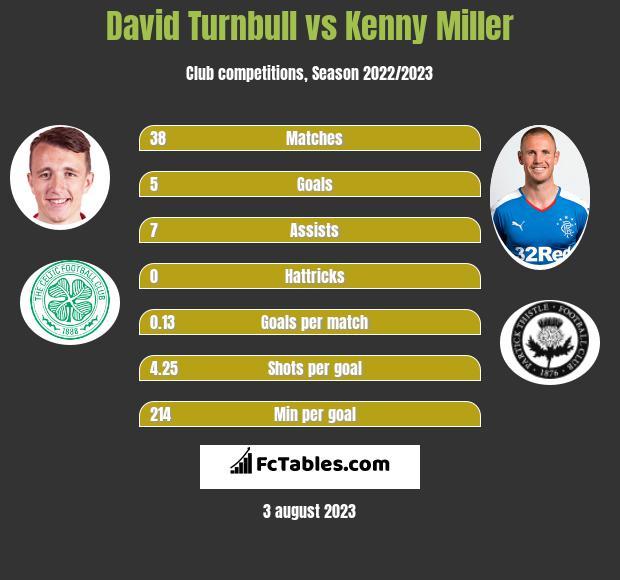 David Turnbull vs Kenny Miller h2h player stats