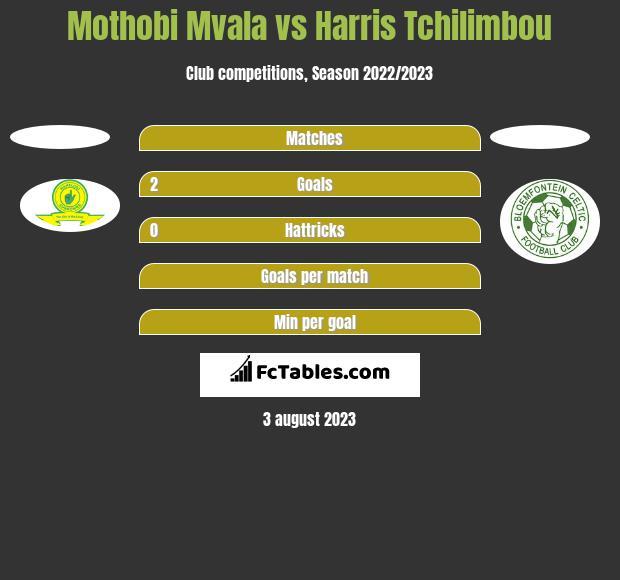 Mothobi Mvala vs Harris Tchilimbou h2h player stats