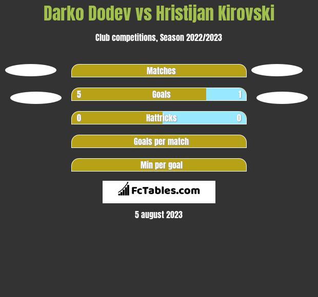 Darko Dodev vs Hristijan Kirovski h2h player stats