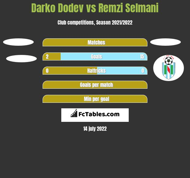 Darko Dodev vs Remzi Selmani h2h player stats