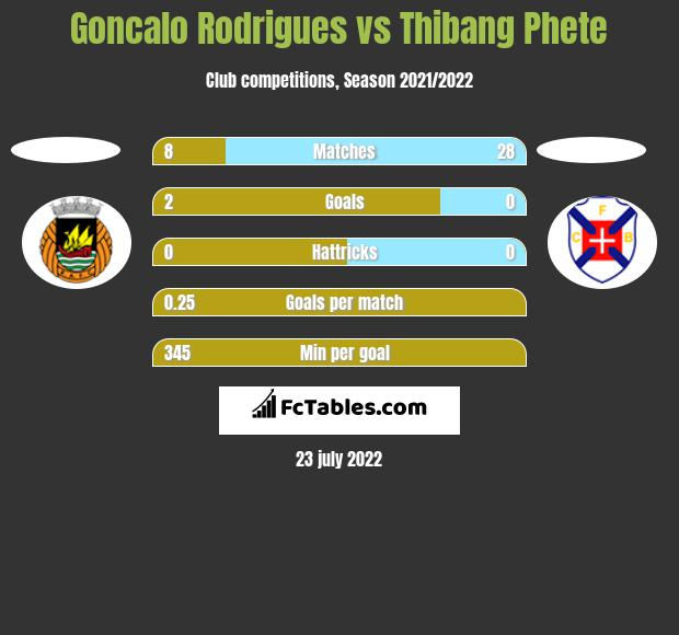 Goncalo Rodrigues vs Thibang Phete h2h player stats