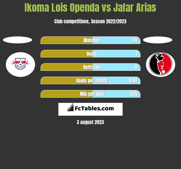 Ikoma Lois Openda vs Jafar Arias h2h player stats