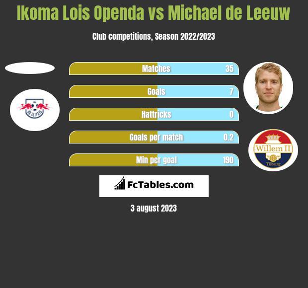 Ikoma Lois Openda vs Michael de Leeuw h2h player stats