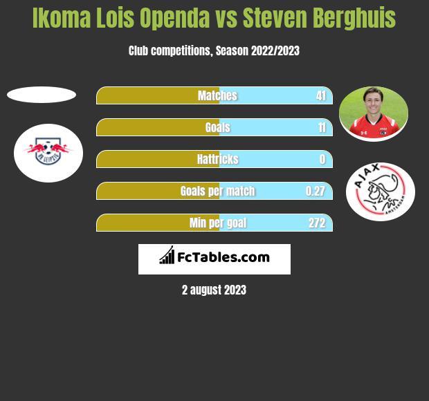 Ikoma Lois Openda vs Steven Berghuis h2h player stats