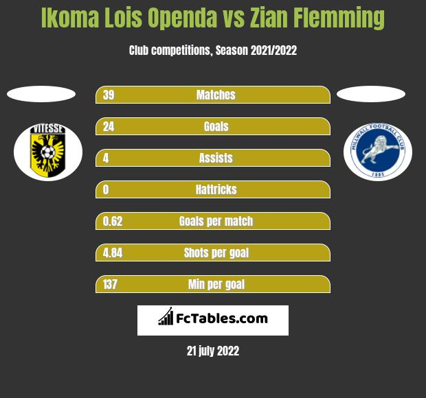 Ikoma Lois Openda vs Zian Flemming h2h player stats