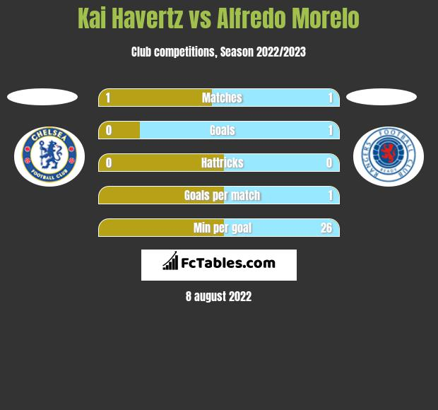 Kai Havertz vs Alfredo Morelo h2h player stats