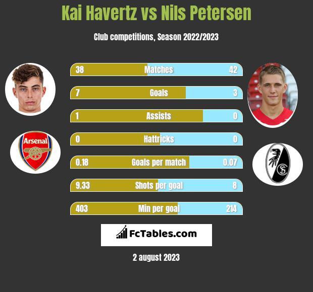 Kai Havertz vs Nils Petersen h2h player stats