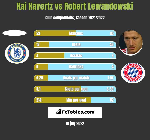 Kai Havertz vs Robert Lewandowski h2h player stats