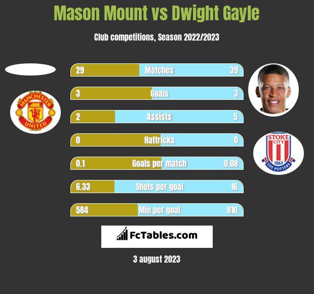 Mason Mount vs Dwight Gayle h2h player stats