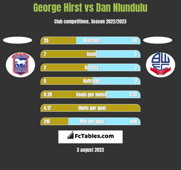 George Hirst vs Dan Nlundulu h2h player stats