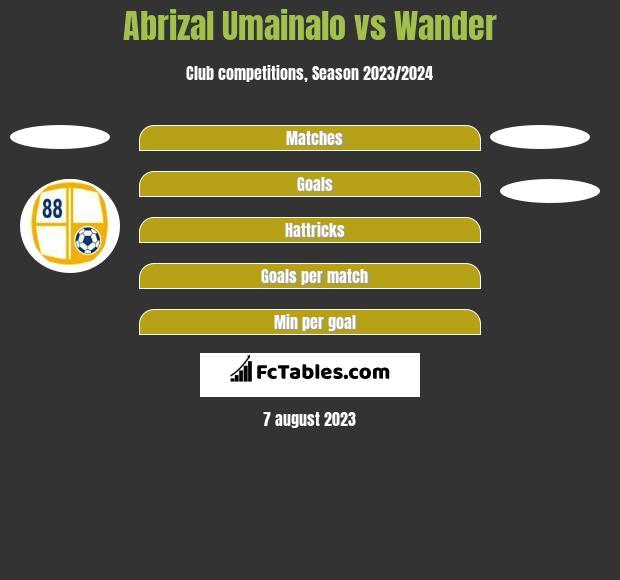 Abrizal Umainalo vs Wander h2h player stats