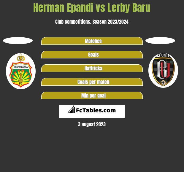 Herman Epandi vs Lerby Baru h2h player stats