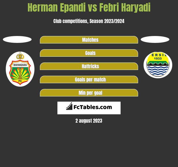 Herman Epandi vs Febri Haryadi h2h player stats