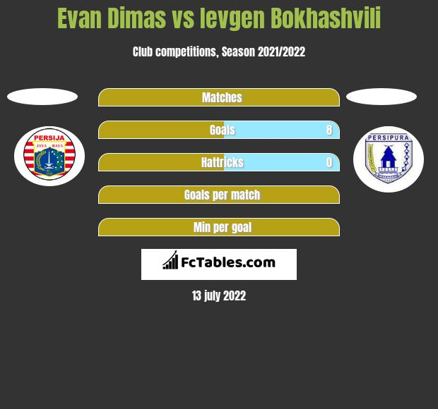 Evan Dimas vs Ievgen Bokhashvili h2h player stats