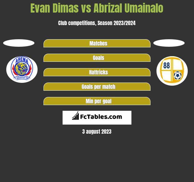 Evan Dimas vs Abrizal Umainalo h2h player stats