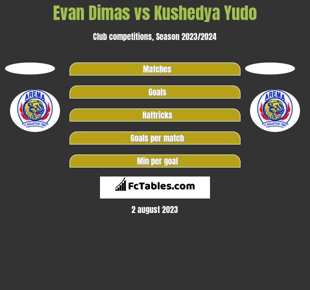 Evan Dimas vs Kushedya Yudo h2h player stats