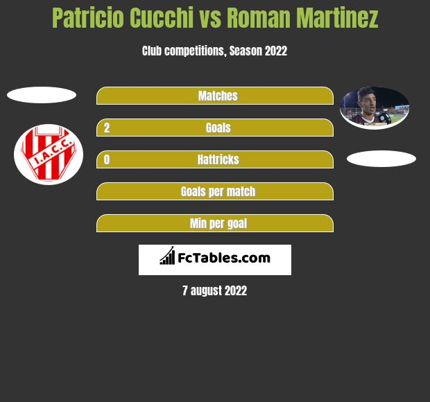 Patricio Cucchi vs Roman Martinez h2h player stats